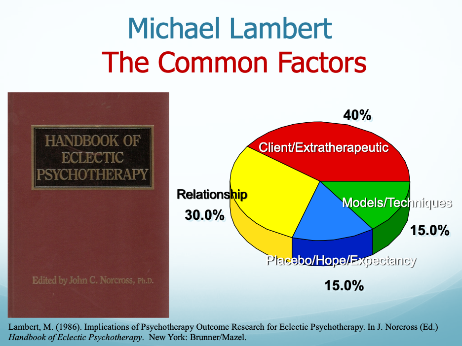 The cover of the Handbook of Eclectic Psychotherapy and a pie chart showing Michael Lambert's portrayal of the common factors